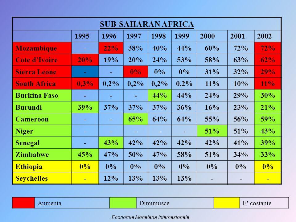 SUB-SAHARAN AFRICA 19951996199719981999200020012002 Mozambique-22%38%40%44%60%72% Cote dIvoire20%19%20%24%53%58%63%62% Sierra Leone--0% 31%32%29% South Africa0,3%0,2% 11%10%11% Burkina Faso---44% 24%29%30% Burundi39%37% 36%16%23%21% Cameroon--65%64% 55%56%59% Niger-----51% 43% Senegal-43%42% 41%39% Zimbabwe45%47%50%47%58%51%34%33% Ethiopia0% Seychelles-12%13% --- AumentaDiminuisceE costante -Economia Monetaria Internazionale-