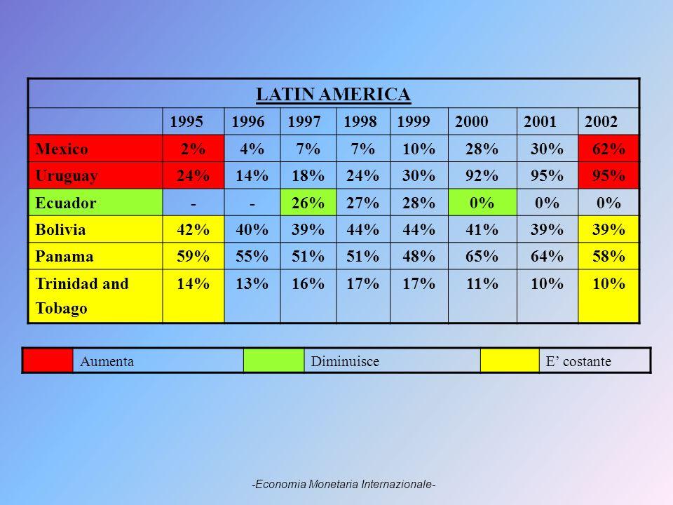 LATIN AMERICA 19951996199719981999200020012002 Mexico2%4%7% 10%28%30%62% Uruguay24%14%18%24%30%92%95% Ecuador--26%27%28%0% Bolivia42%40%39%44% 41%39% Panama59%55%51% 48%65%64%58% Trinidad and Tobago 14%13%16%17% 11%10% AumentaDiminuisceE costante -Economia Monetaria Internazionale-