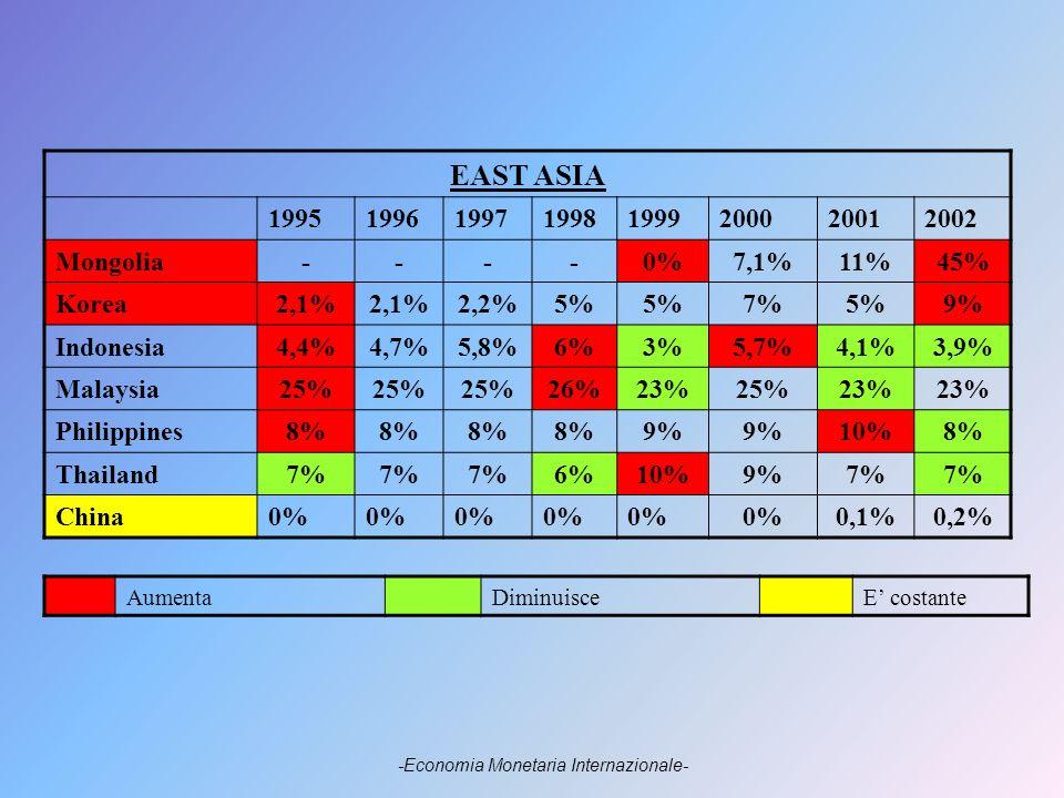 EAST ASIA 19951996199719981999200020012002 Mongolia----0%7,1%11%45% Korea2,1% 2,2%5% 7%5%9% Indonesia4,4%4,7%5,8%6%3%5,7%4,1%3,9% Malaysia25% 26%23%25%23% Philippines8% 9% 10%8% Thailand7% 6%10%9%7% China0% 0,1%0,2% AumentaDiminuisceE costante -Economia Monetaria Internazionale-