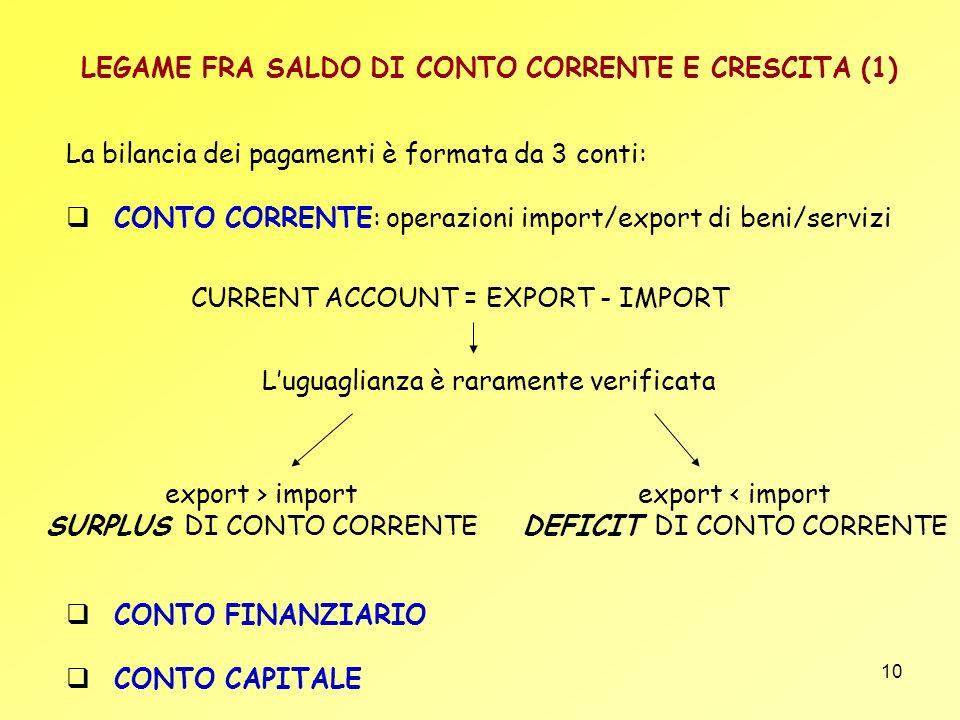 10 LEGAME FRA SALDO DI CONTO CORRENTE E CRESCITA (1) La bilancia dei pagamenti è formata da 3 conti: CONTO CORRENTE: operazioni import/export di beni/