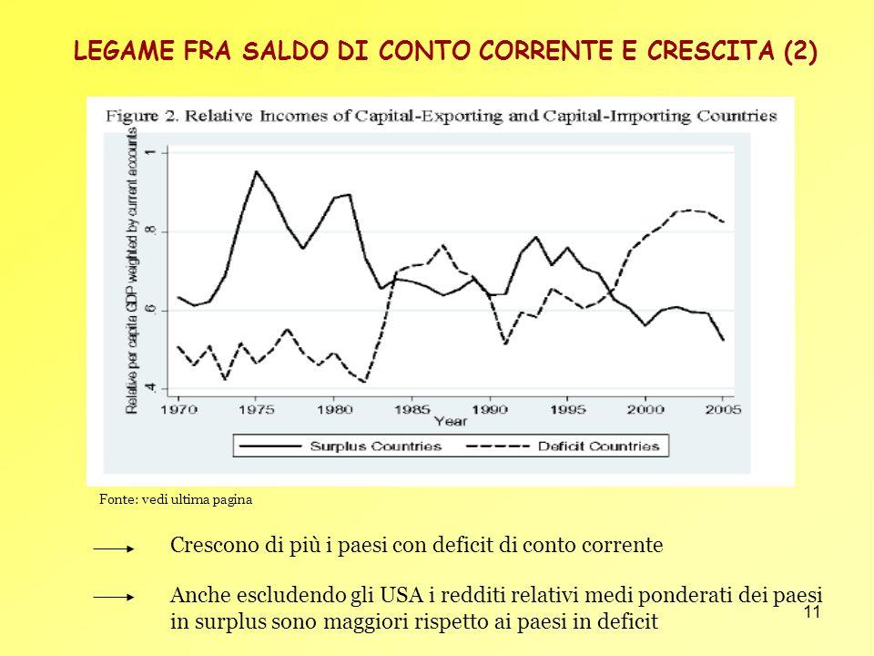 11 LEGAME FRA SALDO DI CONTO CORRENTE E CRESCITA (2) Crescono di più i paesi con deficit di conto corrente Anche escludendo gli USA i redditi relativi