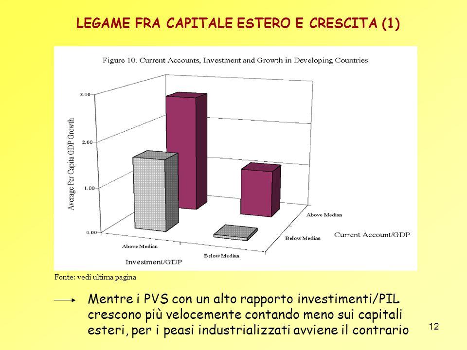 12 LEGAME FRA CAPITALE ESTERO E CRESCITA (1) Mentre i PVS con un alto rapporto investimenti/PIL crescono più velocemente contando meno sui capitali es