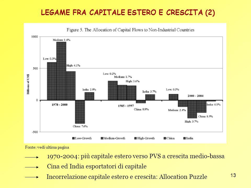 13 1970-2004: più capitale estero verso PVS a crescita medio-bassa Cina ed India esportatori di capitale LEGAME FRA CAPITALE ESTERO E CRESCITA (2) Fon