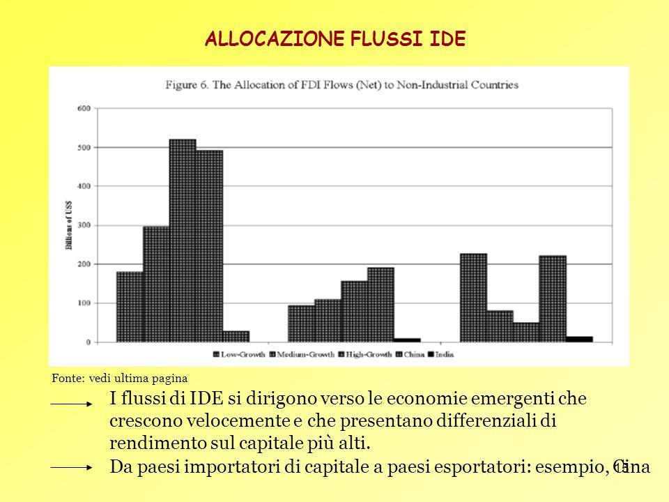 15 ALLOCAZIONE FLUSSI IDE I flussi di IDE si dirigono verso le economie emergenti che crescono velocemente e che presentano differenziali di rendiment