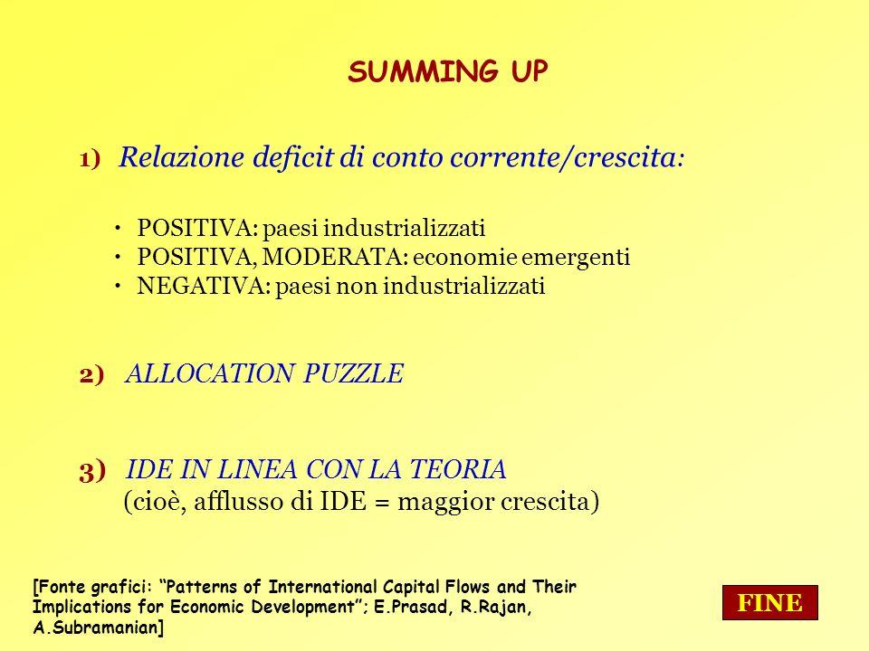 17 SUMMING UP 1) Relazione deficit di conto corrente/crescita : POSITIVA: paesi industrializzati POSITIVA, MODERATA: economie emergenti NEGATIVA: paes