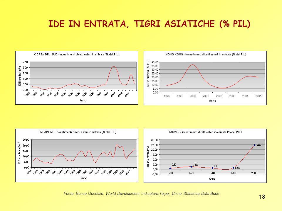 18 IDE IN ENTRATA, TIGRI ASIATICHE (% PIL) HONG KONG - Investimenti diretti esteri in entrata (% del PIL) 0,00 5,00 10,00 15,00 20,00 25,00 30,00 35,0