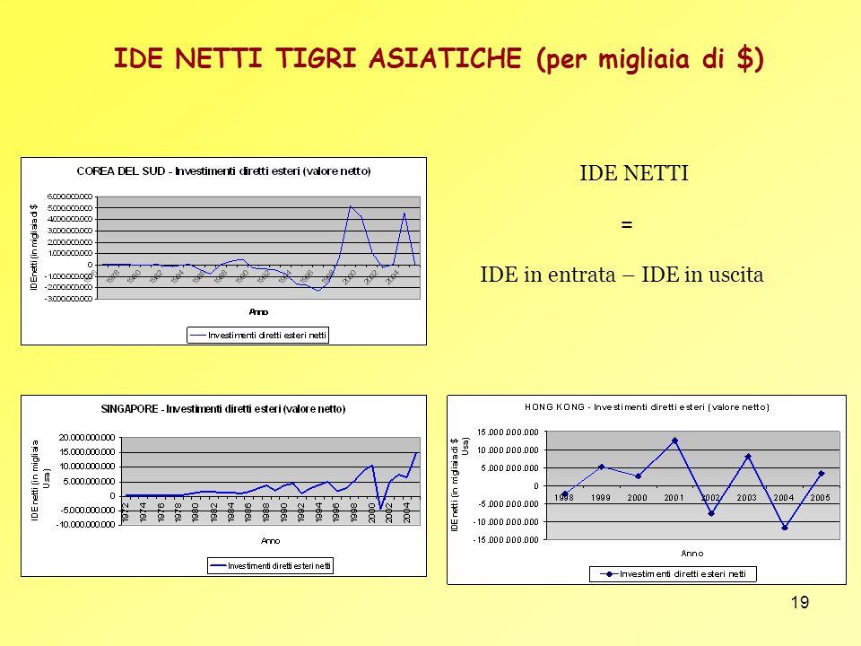 19 IDE NETTI TIGRI ASIATICHE (per migliaia di $) IDE NETTI = IDE in entrata – IDE in uscita