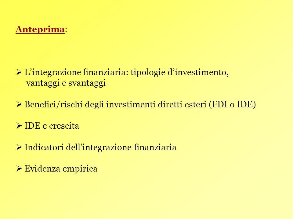 3 LINTEGRAZIONE FINANZIARIA Definizione: SPOSTAMENTO DI CAPITALE DA UN PAESE AD UN ALTRO A CAUSA DELLE DIFFERENZE NEL RENDIMENTO DEL CAPITALE Tipologie dinvestimento: INVESTIMENTI DIRETTI ESTERI (IDE o FDI) INVESTIMENTI DI PORTAFOGLIO PRESTITI