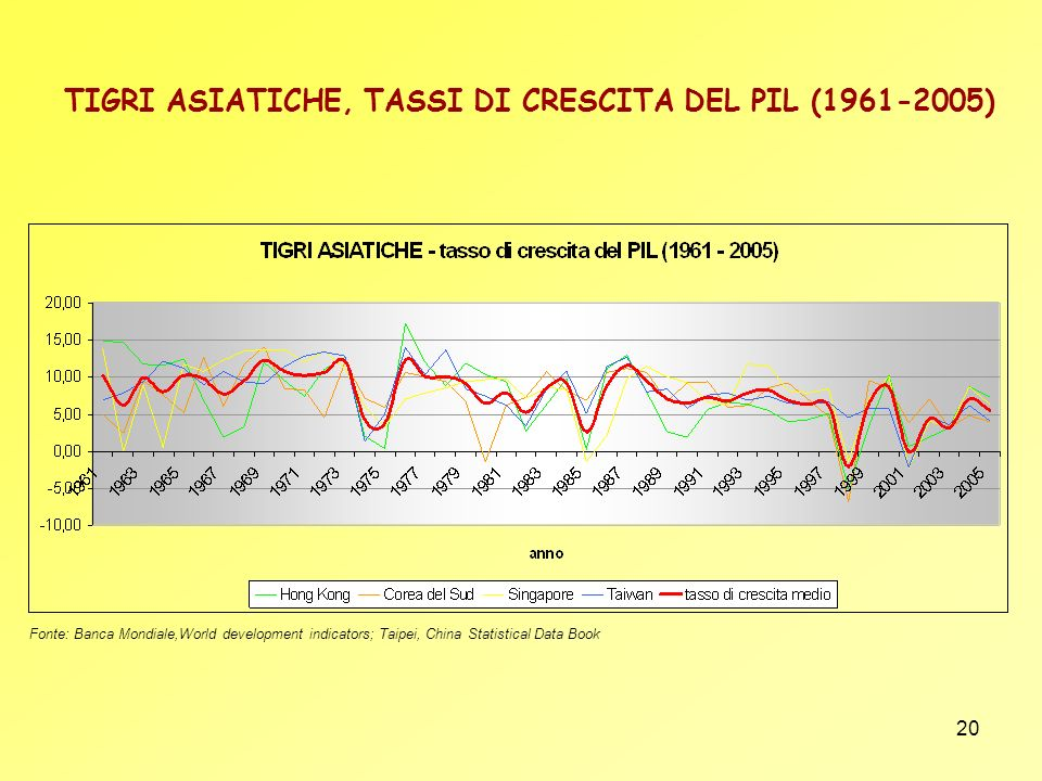 20 TIGRI ASIATICHE, TASSI DI CRESCITA DEL PIL (1961-2005) Fonte: Banca Mondiale,World development indicators; Taipei, China Statistical Data Book