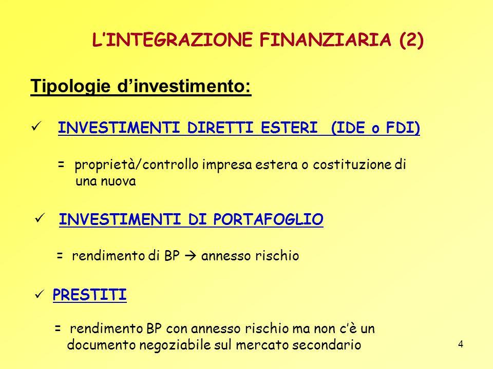 4 LINTEGRAZIONE FINANZIARIA (2) INVESTIMENTI DI PORTAFOGLIO = rendimento di BP annesso rischio PRESTITI = rendimento BP con annesso rischio ma non cè