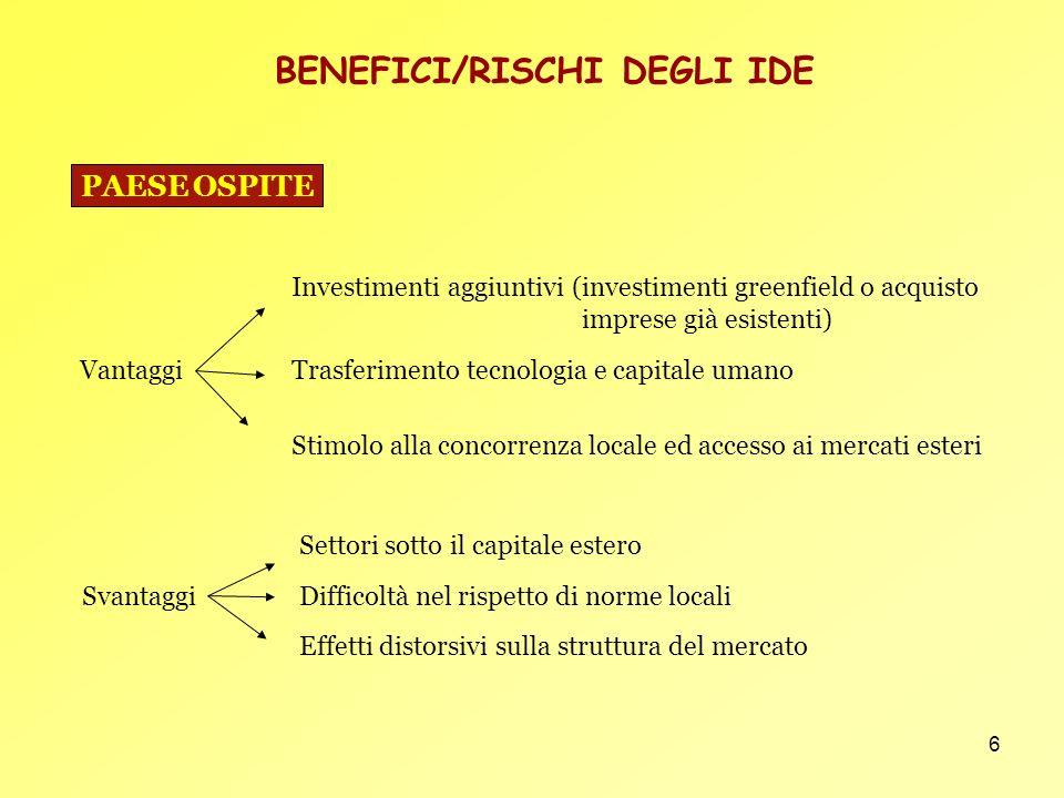 7 BENEFICI/RISCHI DEGLI IDE (2) Vantaggi Profitti rimpatriati Maggiore espansione nei mercati esteri Acquisizione nuove conoscenze/competenze tecnologiche Svantaggi Minore occupazione nel mercato interno Deflusso di capitali PAESE DORIGINE