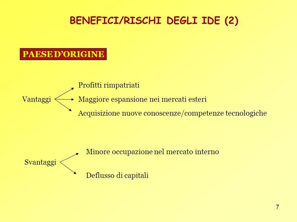 7 BENEFICI/RISCHI DEGLI IDE (2) Vantaggi Profitti rimpatriati Maggiore espansione nei mercati esteri Acquisizione nuove conoscenze/competenze tecnolog