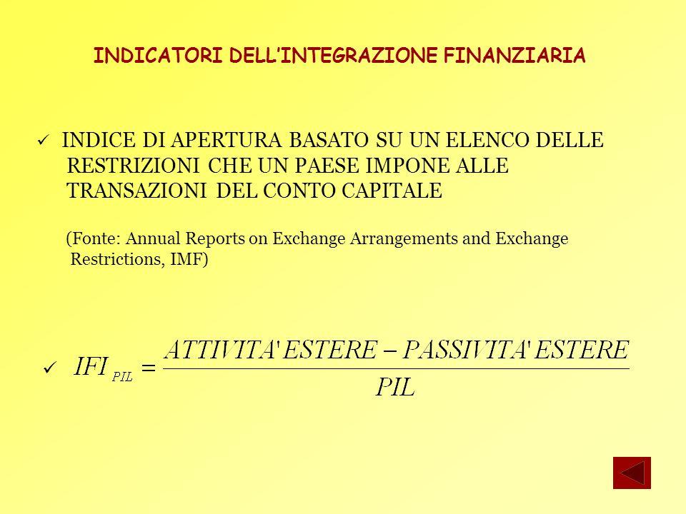 10 LEGAME FRA SALDO DI CONTO CORRENTE E CRESCITA (1) La bilancia dei pagamenti è formata da 3 conti: CONTO CORRENTE: operazioni import/export di beni/servizi CURRENT ACCOUNT = EXPORT - IMPORT Luguaglianza è raramente verificata export > import SURPLUS DI CONTO CORRENTE export < import DEFICIT DI CONTO CORRENTE CONTO FINANZIARIO CONTO CAPITALE