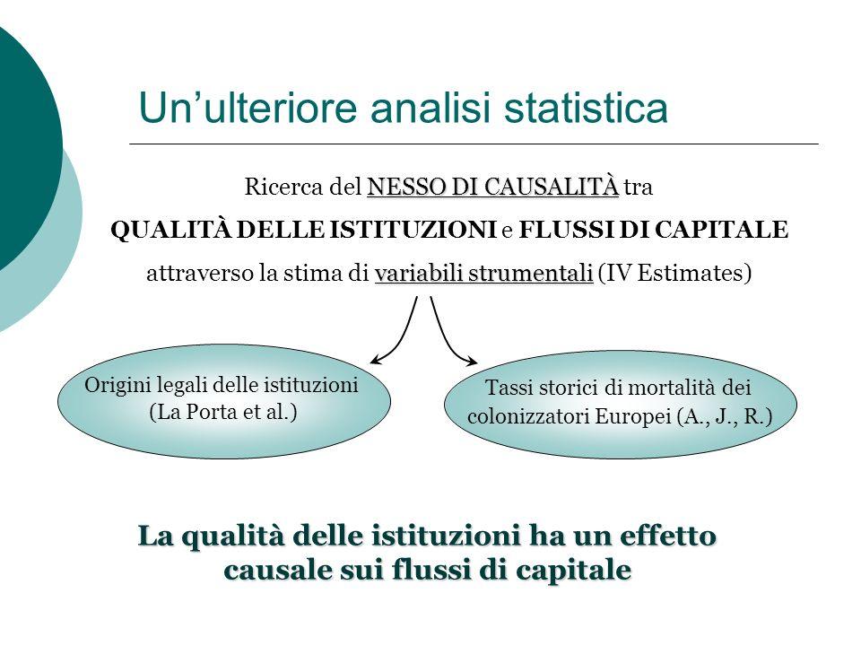 Unulteriore analisi statistica NESSO DI CAUSALITÀ Ricerca del NESSO DI CAUSALITÀ tra QUALITÀ DELLE ISTITUZIONI e FLUSSI DI CAPITALE variabili strument