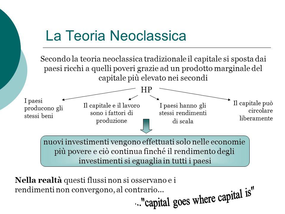 La Teoria Neoclassica Secondo la teoria neoclassica tradizionale il capitale si sposta dai paesi ricchi a quelli poveri grazie ad un prodotto marginal