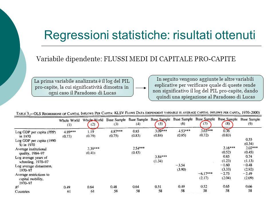 Regressioni statistiche: risultati ottenuti Variabile dipendente: FLUSSI MEDI DI CAPITALE PRO-CAPITE La prima variabile analizzata è il log del PIL pr