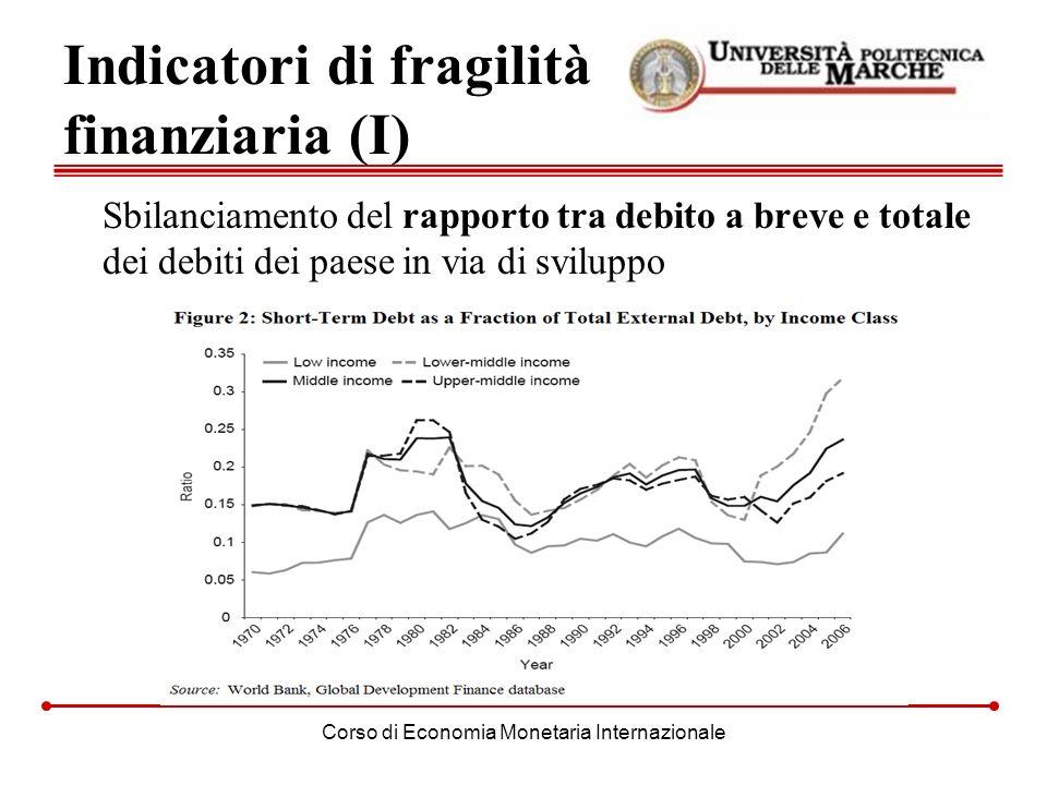 Corso di Economia Monetaria Internazionale Indicatori di fragilità finanziaria (I) Sbilanciamento del rapporto tra debito a breve e totale dei debiti