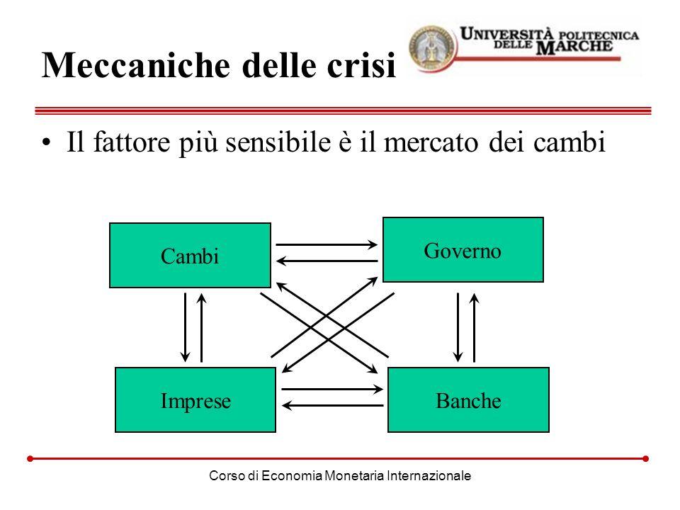 Corso di Economia Monetaria Internazionale Meccaniche delle crisi Il fattore più sensibile è il mercato dei cambi Cambi Banche Governo Imprese