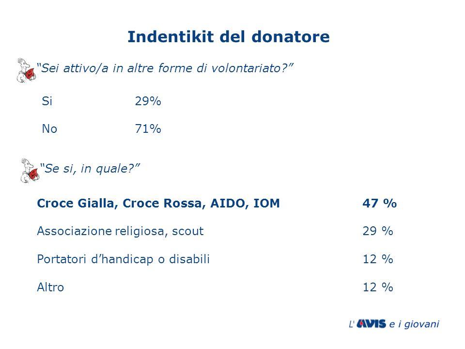Si29% No71% Sei attivo/a in altre forme di volontariato? Se si, in quale? Croce Gialla, Croce Rossa, AIDO, IOM47 % Associazione religiosa, scout29 % P