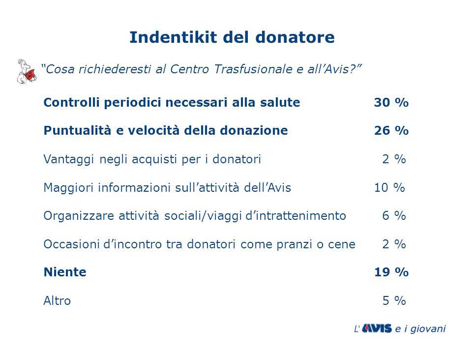 Controlli periodici necessari alla salute30 % Puntualità e velocità della donazione26 % Vantaggi negli acquisti per i donatori 2 % Maggiori informazio