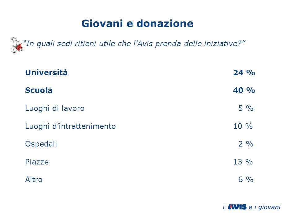Università24 % Scuola40 % Luoghi di lavoro 5 % Luoghi dintrattenimento10 % Ospedali 2 % Piazze13 % Altro 6 % In quali sedi ritieni utile che lAvis pre