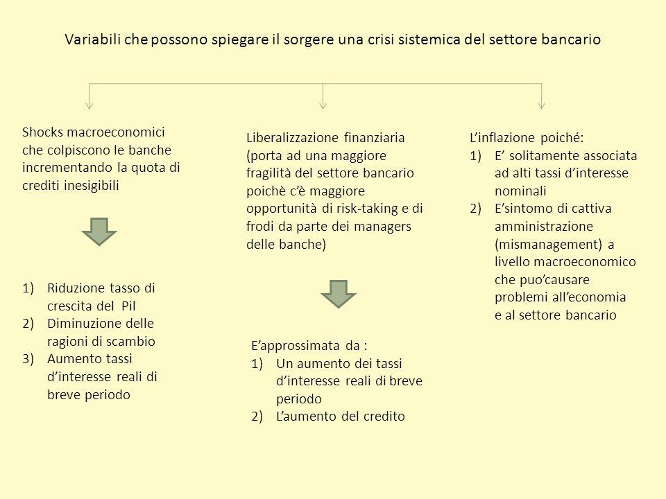 Variabili che possono spiegare il sorgere una crisi sistemica del settore bancario Shocks macroeconomici che colpiscono le banche incrementando la quo