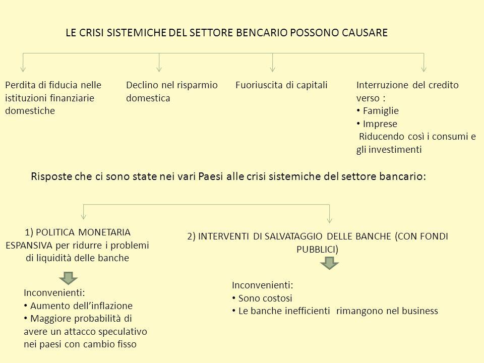 LE CRISI SISTEMICHE DEL SETTORE BENCARIO POSSONO CAUSARE Perdita di fiducia nelle istituzioni finanziarie domestiche Declino nel risparmio domestica F