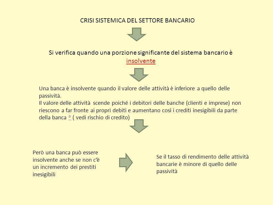 CRISI SISTEMICA DEL SETTORE BANCARIO Si verifica quando una porzione significante del sistema bancario è insolvente Una banca è insolvente quando il v