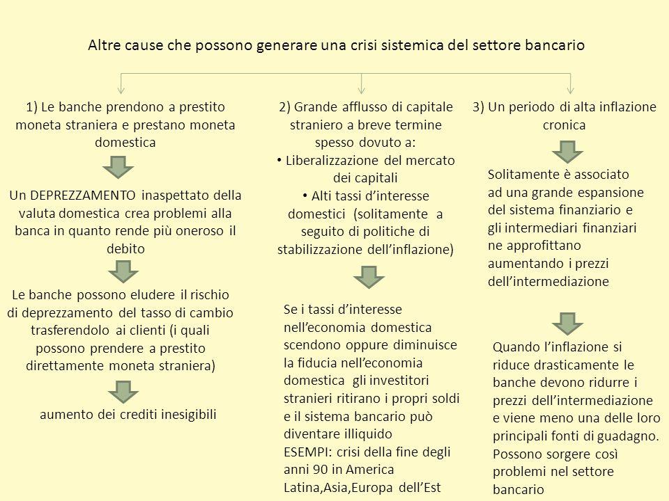 Altre cause che possono generare una crisi sistemica del settore bancario 1) Le banche prendono a prestito moneta straniera e prestano moneta domestic