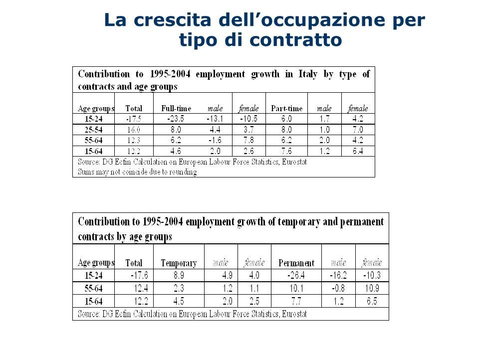La crescita delloccupazione per tipo di contratto