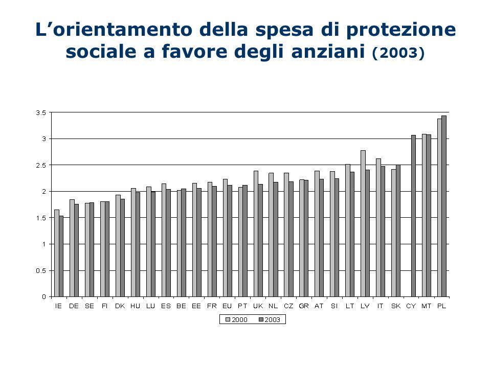 Lorientamento della spesa di protezione sociale a favore degli anziani (2003)