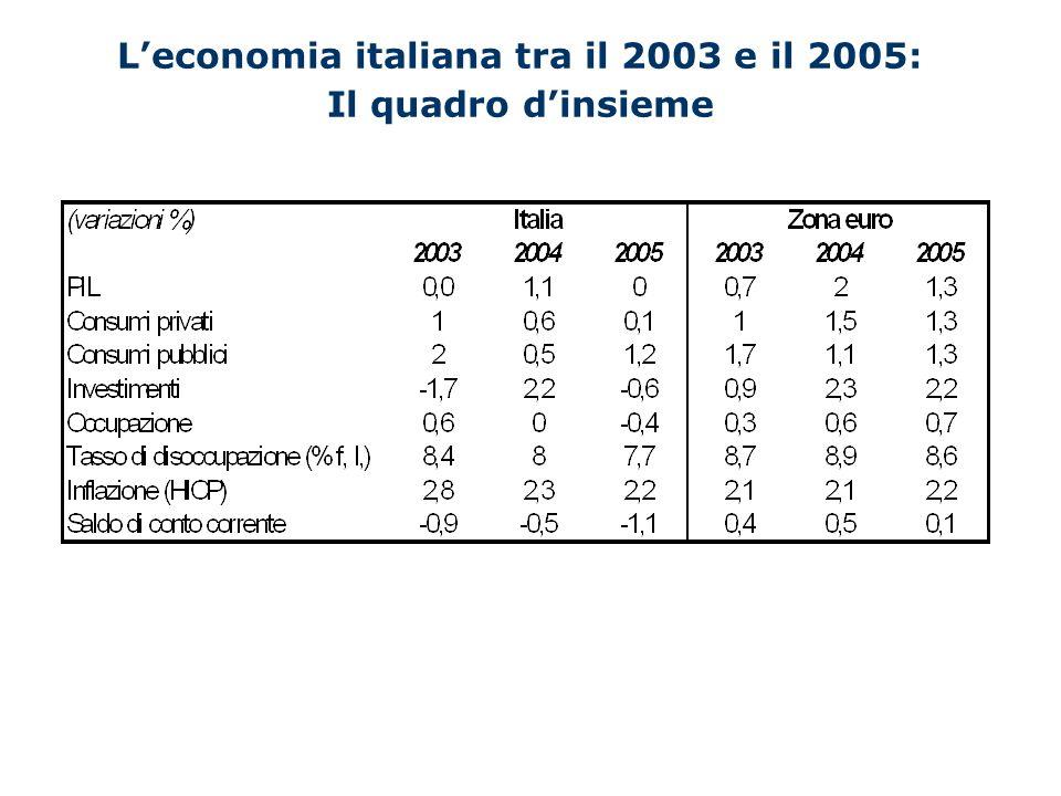 La competitività delleconomia italiana Stazionarietà della produzione nel settore manufatturiero, più esposto alla competizione internazionale.