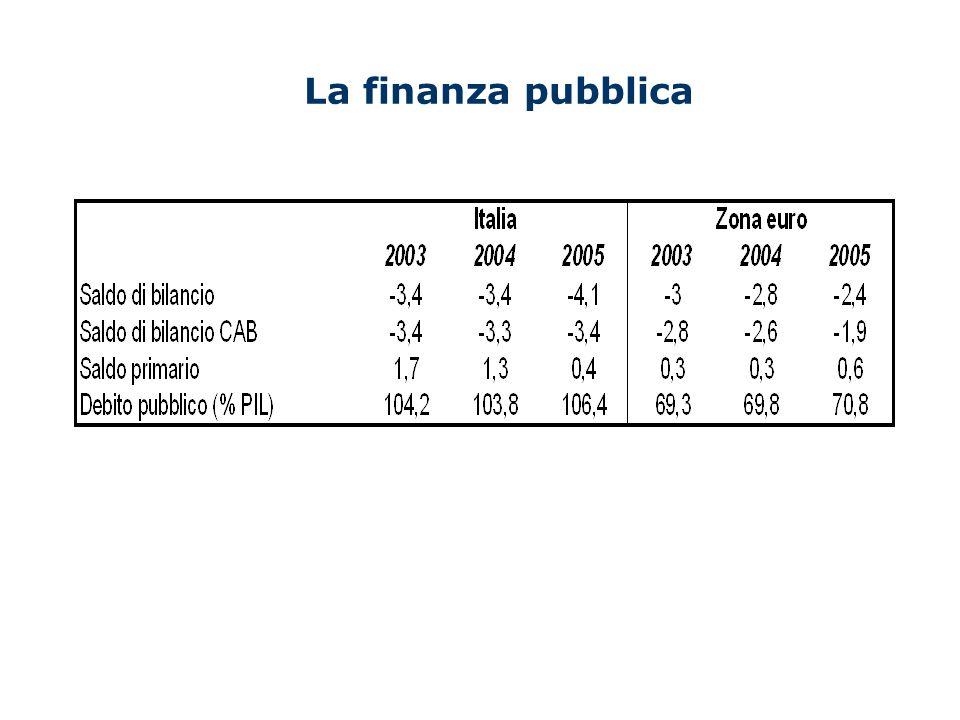 Le prospettive di crescita per il 2006 e il 2007 Q1-2006: PIL +0.6% (zona euro: +0.6%) Q2-2006: buoni risultati per la produzione industriale in aprile; indicatori di fiducia positivi.