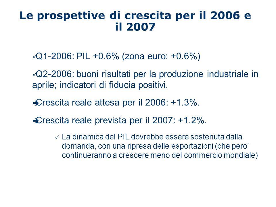 Le prospettive di finanza pubblica per il 2006 e il 2007 A fronte di un obiettivo di deficit di bilancio del 3.5% (programma di stabilità 2005); E di primi segnali di maggiori spese e minori entrate, Deficit di bilancio per il 2006: 4.1% del PIL Deficit di bilancio per il 2007 (scenario di politiche immutate): 4.5% del PIL Debito pubblico in ulteriore aumento: 107.5% del PIL in 2006.