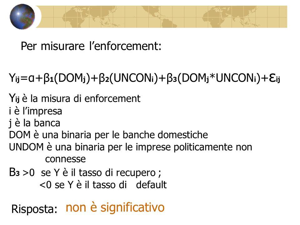 Per misurare lenforcement: Y ij =α+β 1 (DOM j )+β 2 (UNCON i )+β 3 (DOM j *UNCON i )+ ε ij Y ij è la misura di enforcement i è limpresa j è la banca DOM è una binaria per le banche domestiche UNDOM è una binaria per le imprese politicamente non connesse Β 3 >0 se Y è il tasso di recupero ; <0 se Y è il tasso di default Risposta: non è significativo