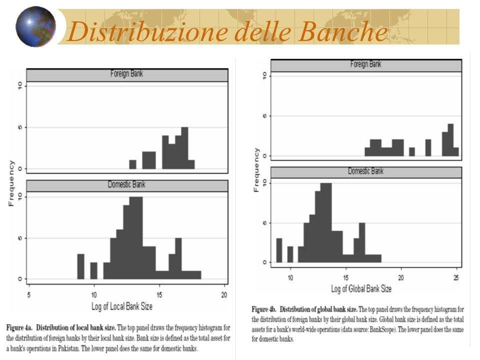 Distribuzione delle Banche