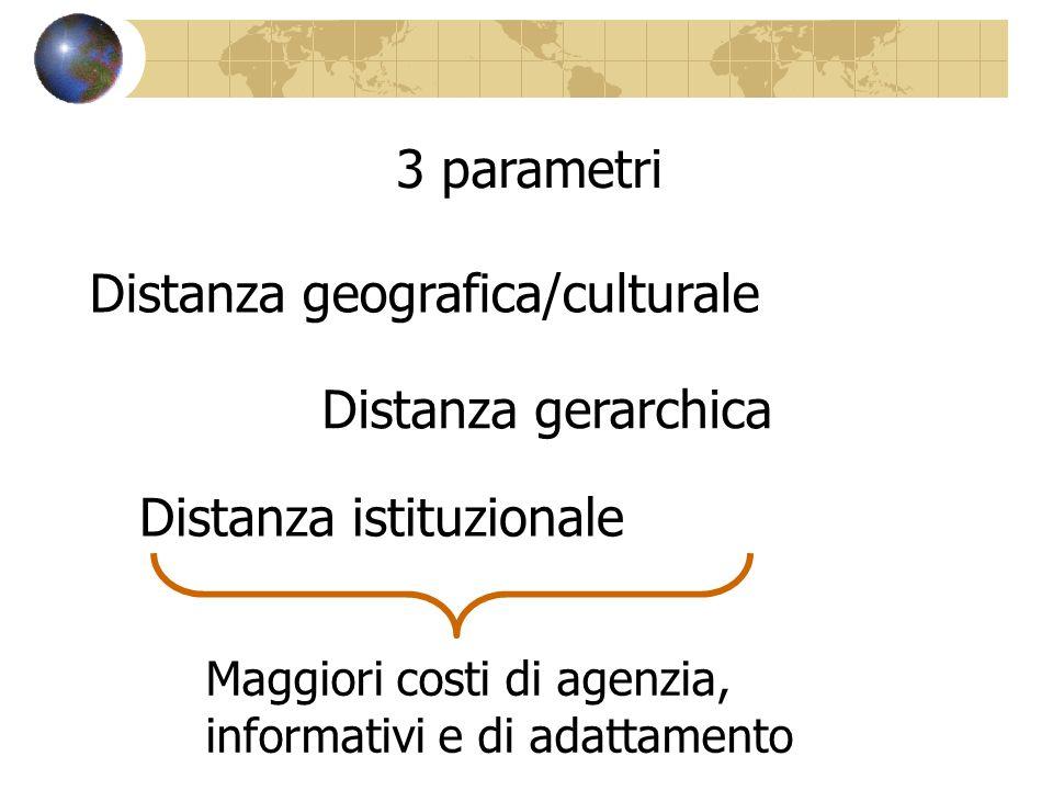 3 parametri Distanza geografica/culturale Distanza gerarchica Distanza istituzionale Maggiori costi di agenzia, informativi e di adattamento