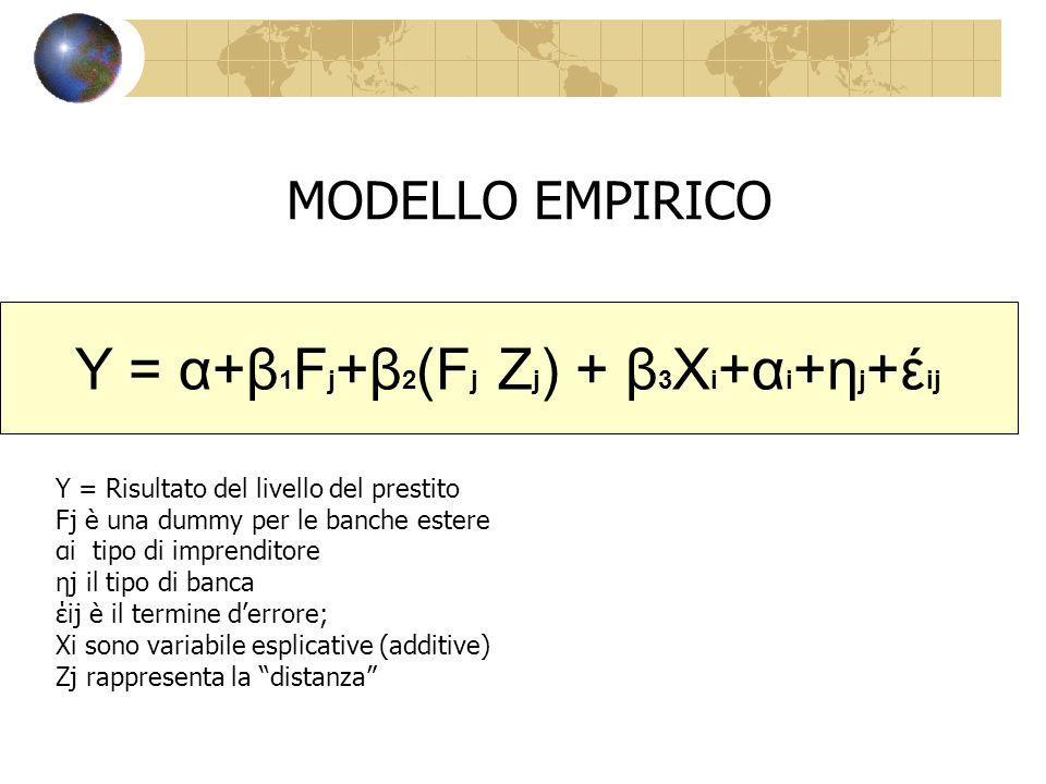 Y = α+β 1 F j +β 2 (F j Z j ) + β 3 X i +α i +η j +έ ij MODELLO EMPIRICO Y = Risultato del livello del prestito Fj è una dummy per le banche estere αi tipo di imprenditore ηj il tipo di banca έij è il termine derrore; Xi sono variabile esplicative (additive) Zj rappresenta la distanza