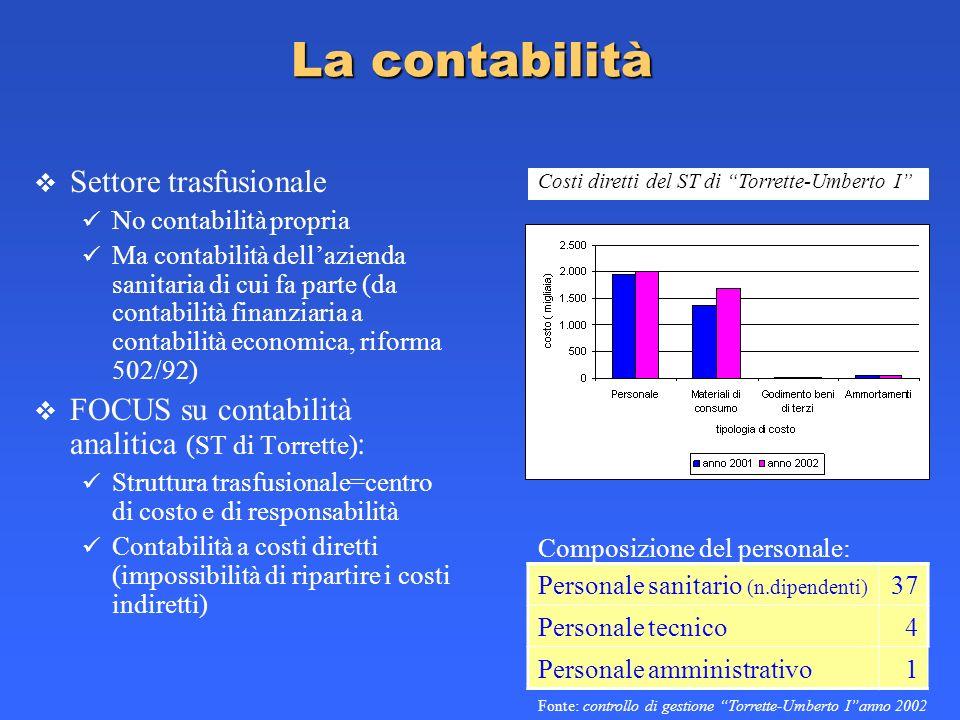La contabilità Settore trasfusionale No contabilità propria Ma contabilità dellazienda sanitaria di cui fa parte (da contabilità finanziaria a contabi