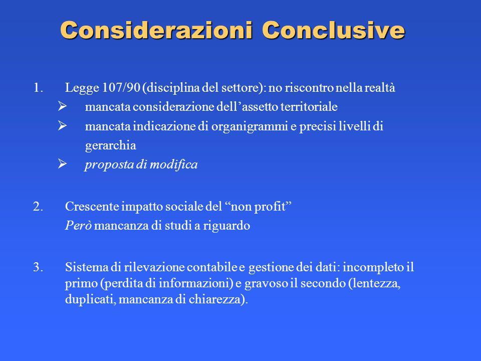 Considerazioni Conclusive 1.Legge 107/90 (disciplina del settore): no riscontro nella realtà mancata considerazione dellassetto territoriale mancata i