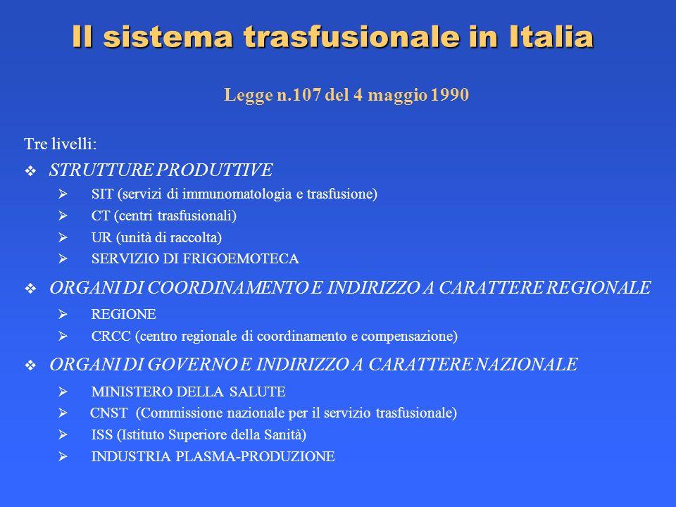 Il sistema trasfusionale in Italia Legge n.107 del 4 maggio 1990 Tre livelli: STRUTTURE PRODUTTIVE SIT (servizi di immunomatologia e trasfusione) CT (
