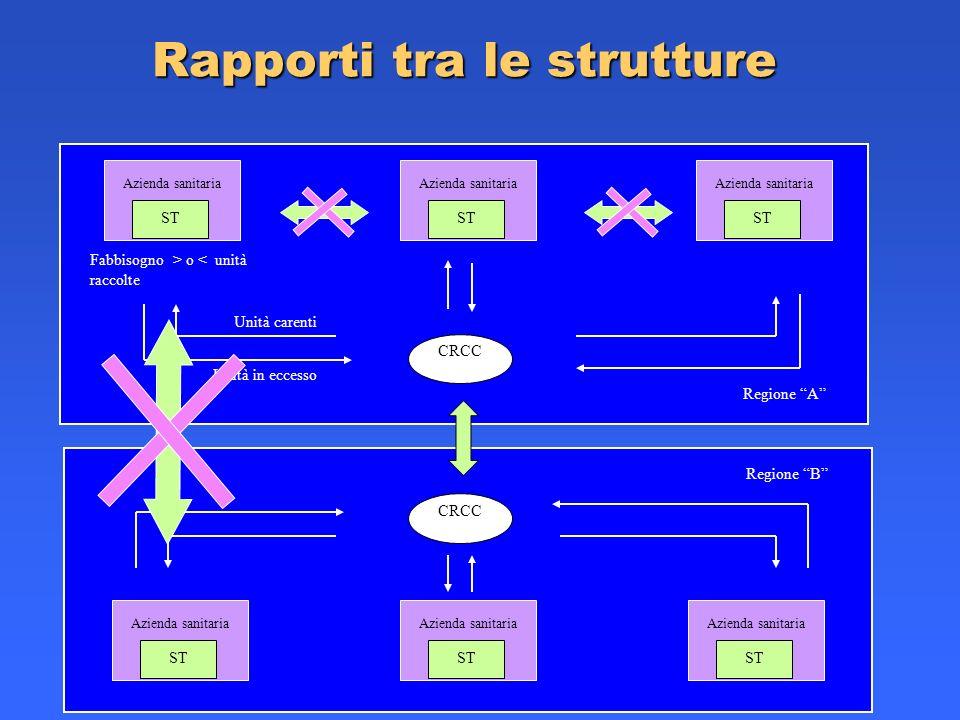 Rapporti tra le strutture Azienda sanitaria ST Regione A Fabbisogno > o < unità raccolte CRCC Unità in eccesso Unità carenti Azienda sanitaria ST Azie