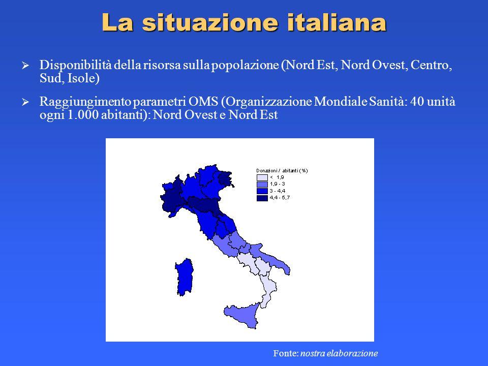 La situazione italiana Disponibilità della risorsa sulla popolazione (Nord Est, Nord Ovest, Centro, Sud, Isole) Fonte: nostra elaborazione Raggiungime