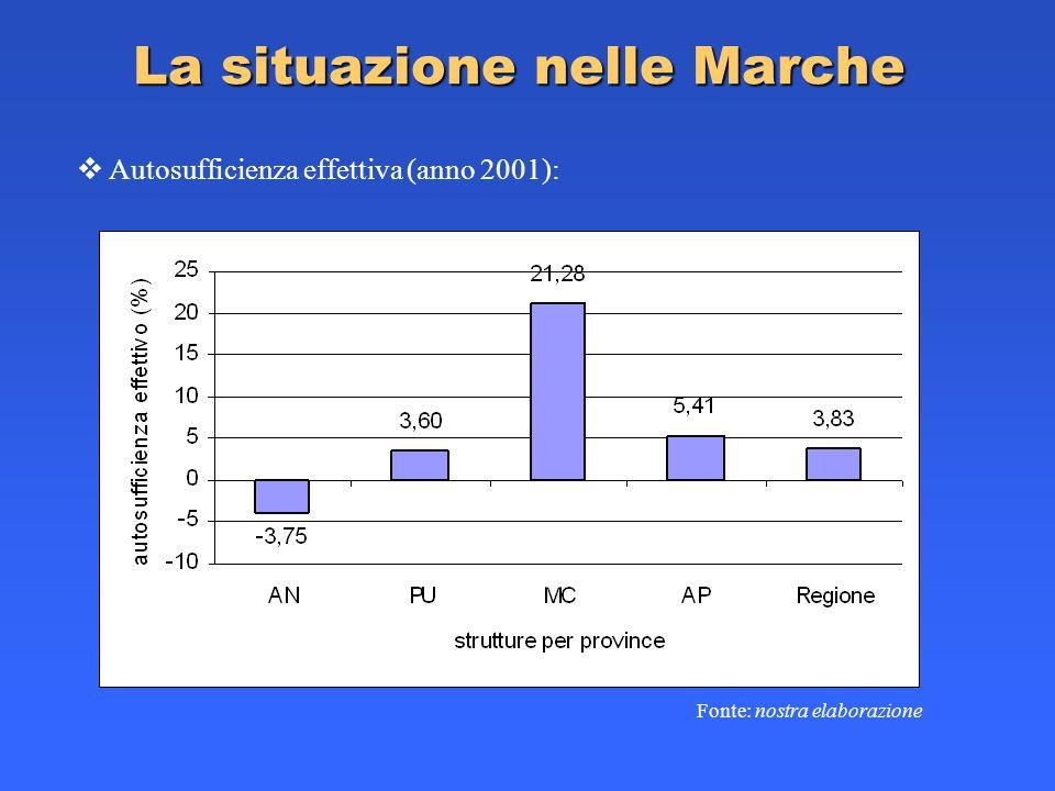 La situazione nelle Marche Autosufficienza effettiva (anno 2001): Fonte: nostra elaborazione
