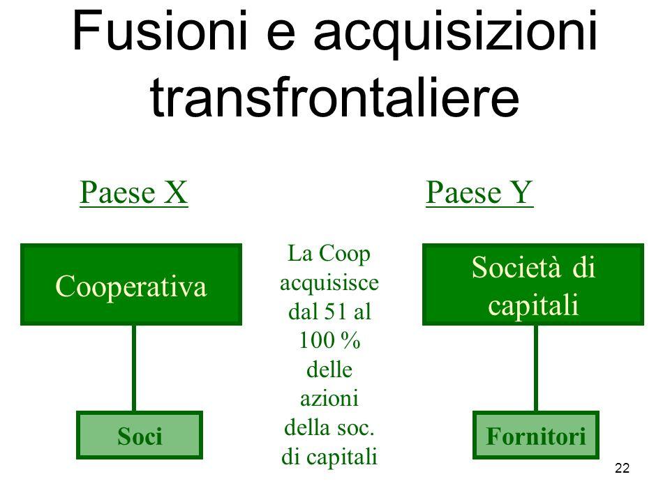 22 Fusioni e acquisizioni transfrontaliere Paese XPaese Y Cooperativa Società di capitali La Coop acquisisce dal 51 al 100 % delle azioni della soc.