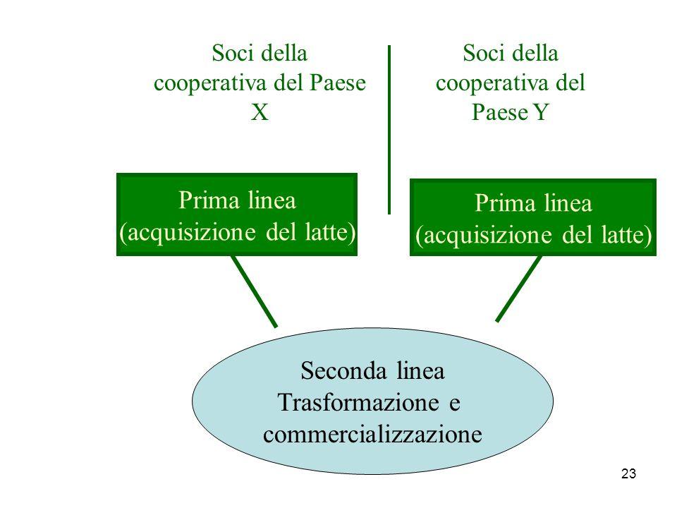 23 Soci della cooperativa del Paese X Soci della cooperativa del Paese Y Prima linea (acquisizione del latte) Seconda linea Trasformazione e commercializzazione
