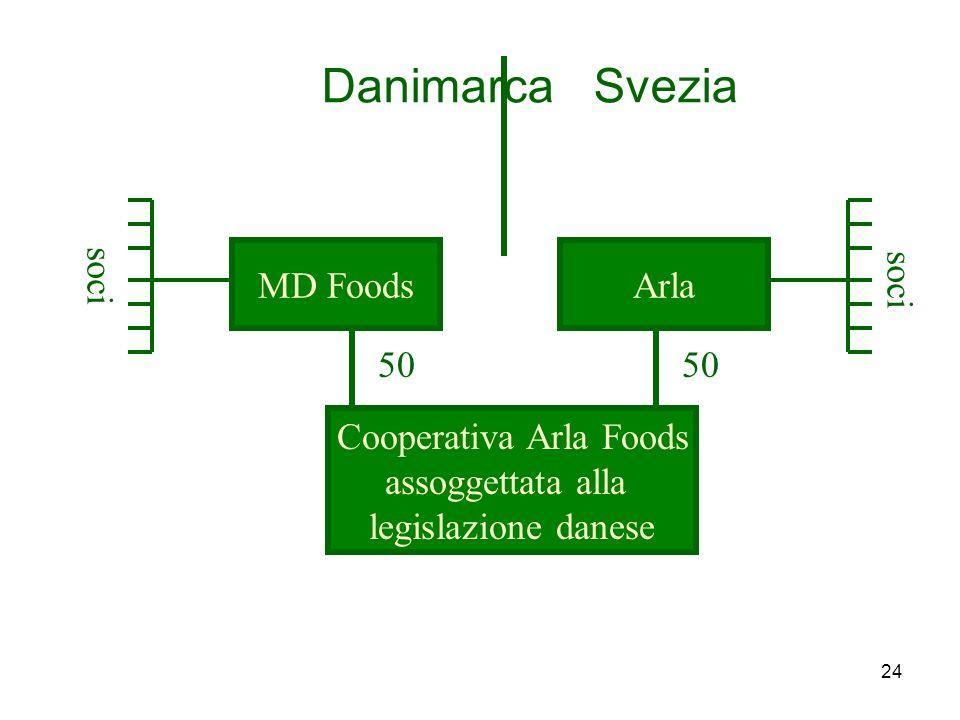 24 Danimarca Svezia MD FoodsArla Cooperativa Arla Foods assoggettata alla legislazione danese soci 50