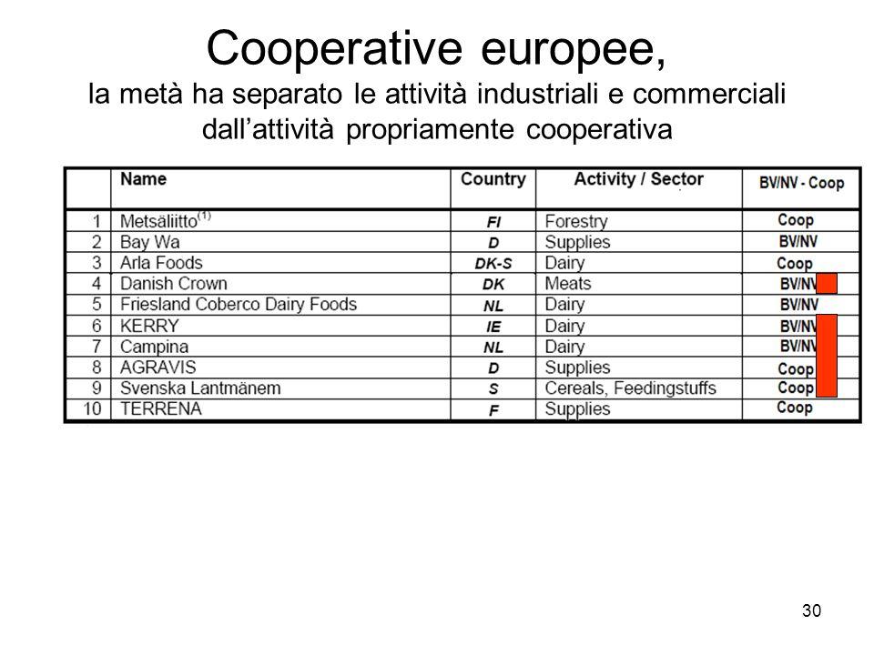 30 Cooperative europee, la metà ha separato le attività industriali e commerciali dallattività propriamente cooperativa