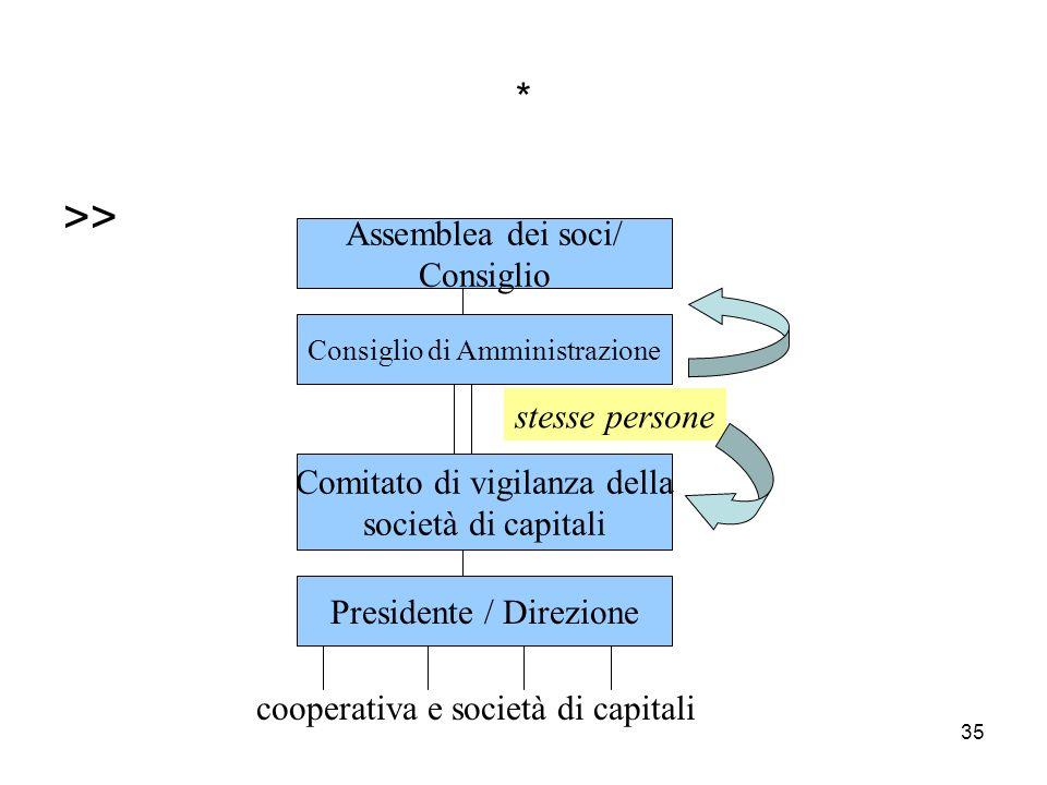 35 * >> Assemblea dei soci/ Consiglio Consiglio di Amministrazione Comitato di vigilanza della società di capitali Presidente / Direzione stesse persone cooperativa e società di capitali