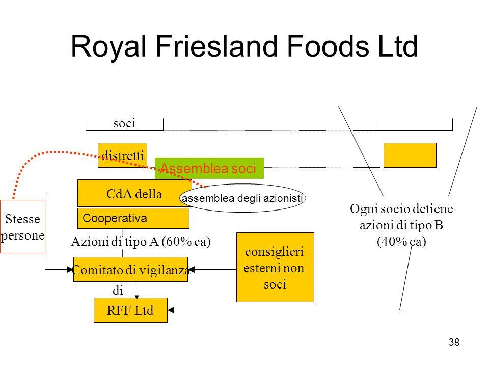 38 Royal Friesland Foods Ltd Comitato di vigilanza RFF Ltd consiglieri esterni non soci CdA della distretti soci Azioni di tipo A (60% ca) di Ogni socio detiene azioni di tipo B (40% ca) Stesse persone Assemblea soci assemblea degli azionisti Cooperativa